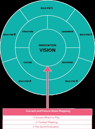 Innovation strategy model
